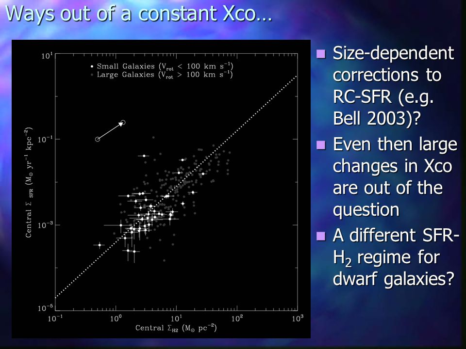 Ways out of a constant Xco… Size-dependent corrections to RC-SFR (e.g.