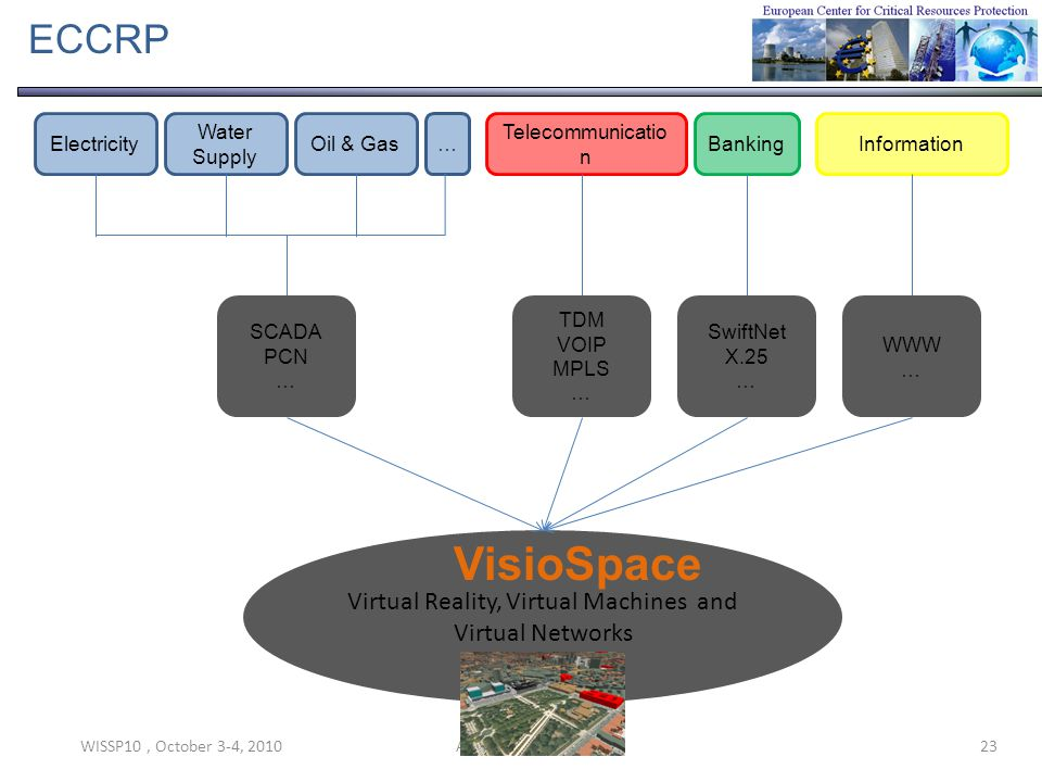 WISSP10, October 3-4, 201023Alain Hubrecht - ECCRP ECCRP Electricity Water Supply Oil & Gas… Telecommunicatio n BankingInformation SCADA PCN … TDM VOIP MPLS … SwiftNet X.25 … WWW … Virtual Reality, Virtual Machines and Virtual Networks VisioSpace