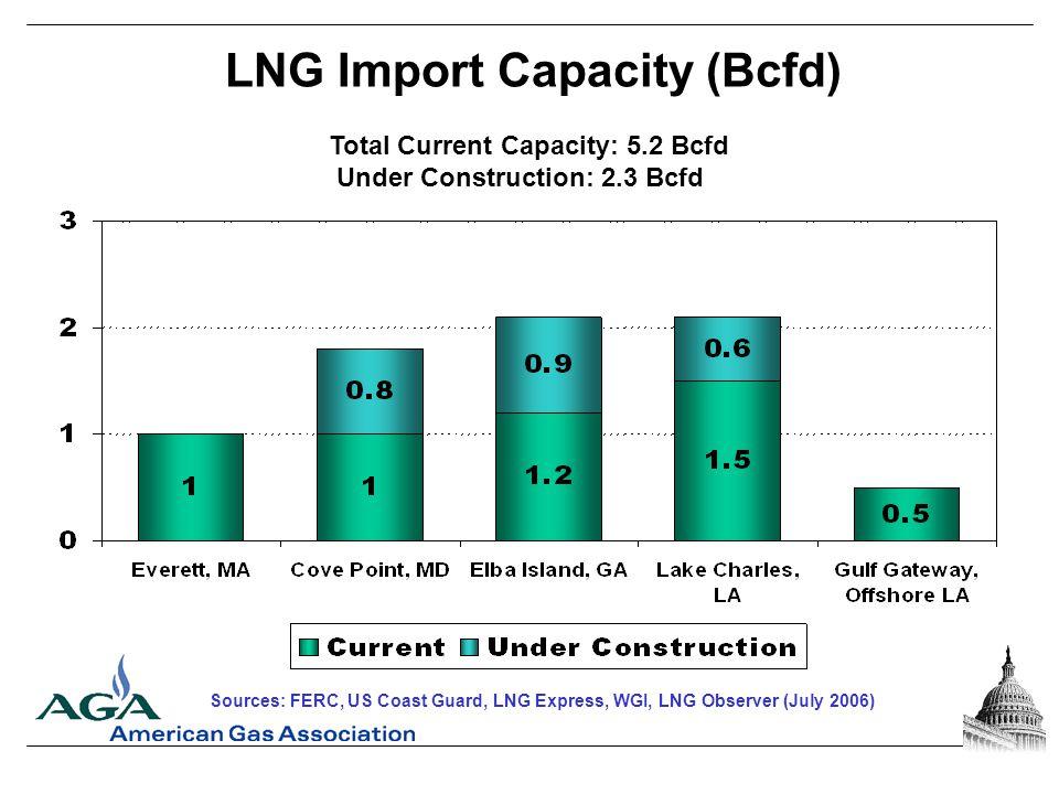 LNG Import Capacity (Bcfd) Total Current Capacity: 5.2 Bcfd Under Construction: 2.3 Bcfd Sources: FERC, US Coast Guard, LNG Express, WGI, LNG Observer