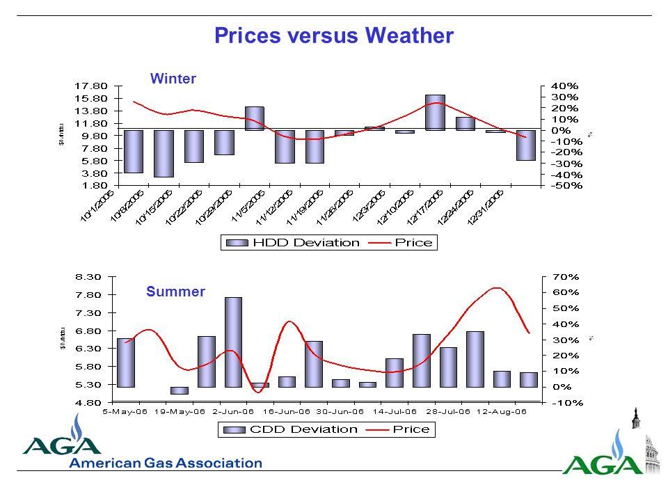 Prices versus Weather Winter Summer