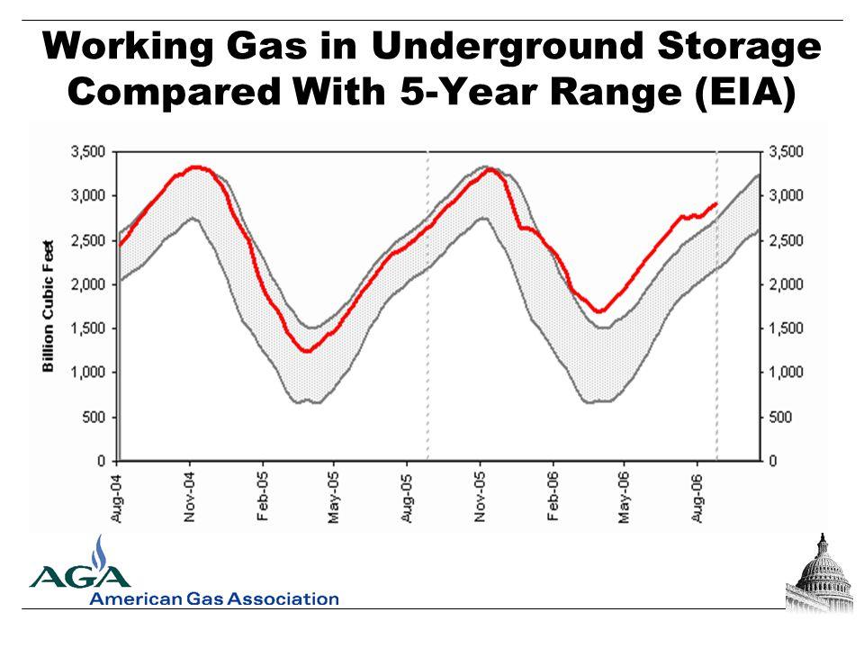 Working Gas in Underground Storage Compared With 5-Year Range (EIA)