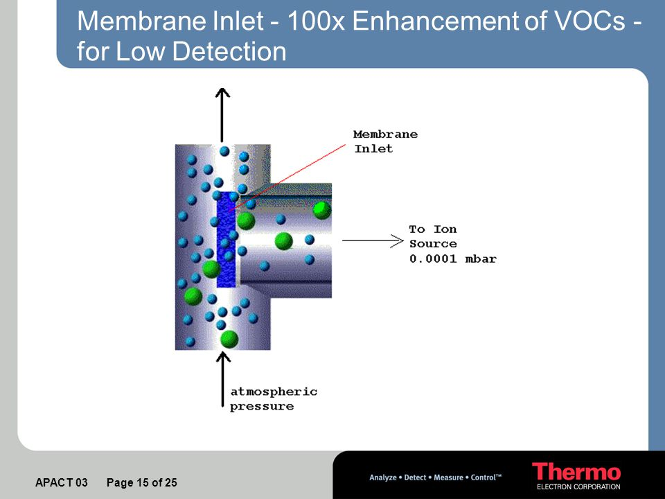 APACT 03 Page 15 of 25 Membrane Inlet - 100x Enhancement of VOCs - for Low Detection