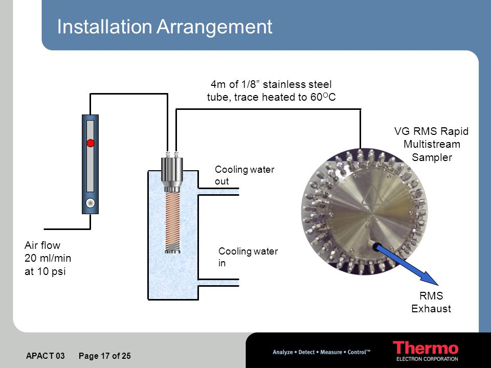 APACT 03 Page 17 of 25 Installation Arrangement Air flow 20 ml/min at 10 psi 4m of 1/8 stainless steel tube, trace heated to 60 O C Cooling water out Cooling water in VG RMS Rapid Multistream Sampler RMS Exhaust