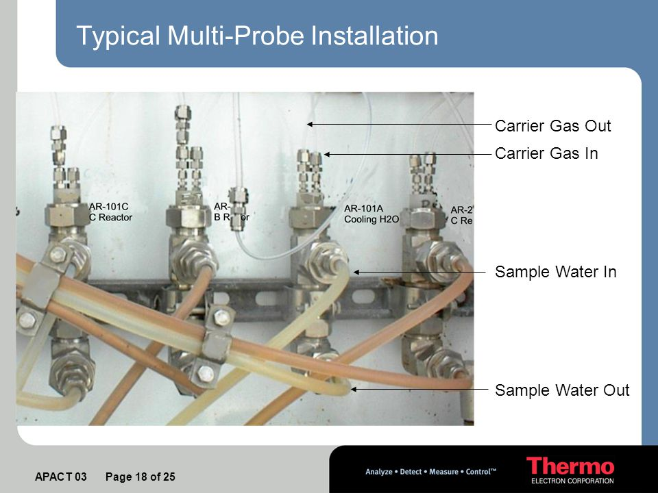 APACT 03 Page 18 of 25 Typical Multi-Probe Installation Sample Water In Sample Water Out Carrier Gas In Carrier Gas Out