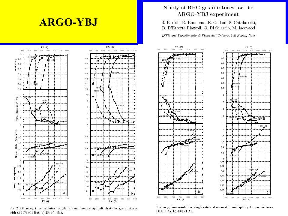 Karol Lang, NuMI Off-axis Experiment Detector Workshop, SLAC, Jan 24-26, 2003 23 ARGO-YBJ