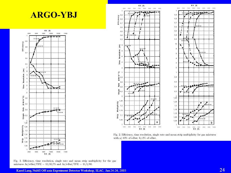 Karol Lang, NuMI Off-axis Experiment Detector Workshop, SLAC, Jan 24-26, 2003 24 ARGO-YBJ