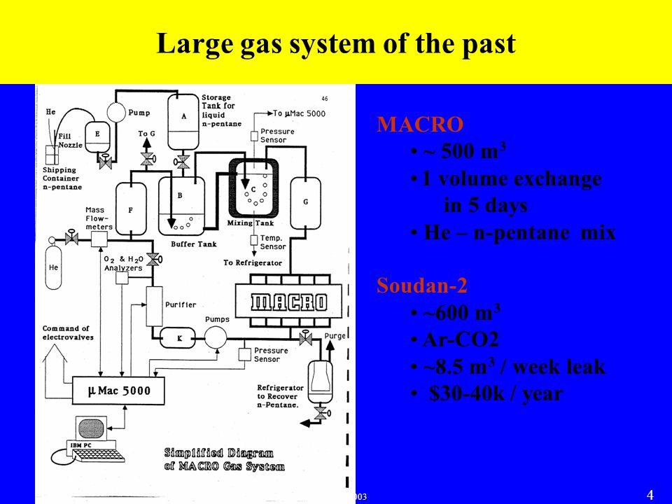 Karol Lang, NuMI Off-axis Experiment Detector Workshop, SLAC, Jan 24-26, 2003 4 Large gas system of the past MACRO ~ 500 m 3 1 volume exchange in 5 days He – n-pentane mix Soudan-2 ~600 m 3 Ar-CO2 ~8.5 m 3 / week leak $30-40k / year