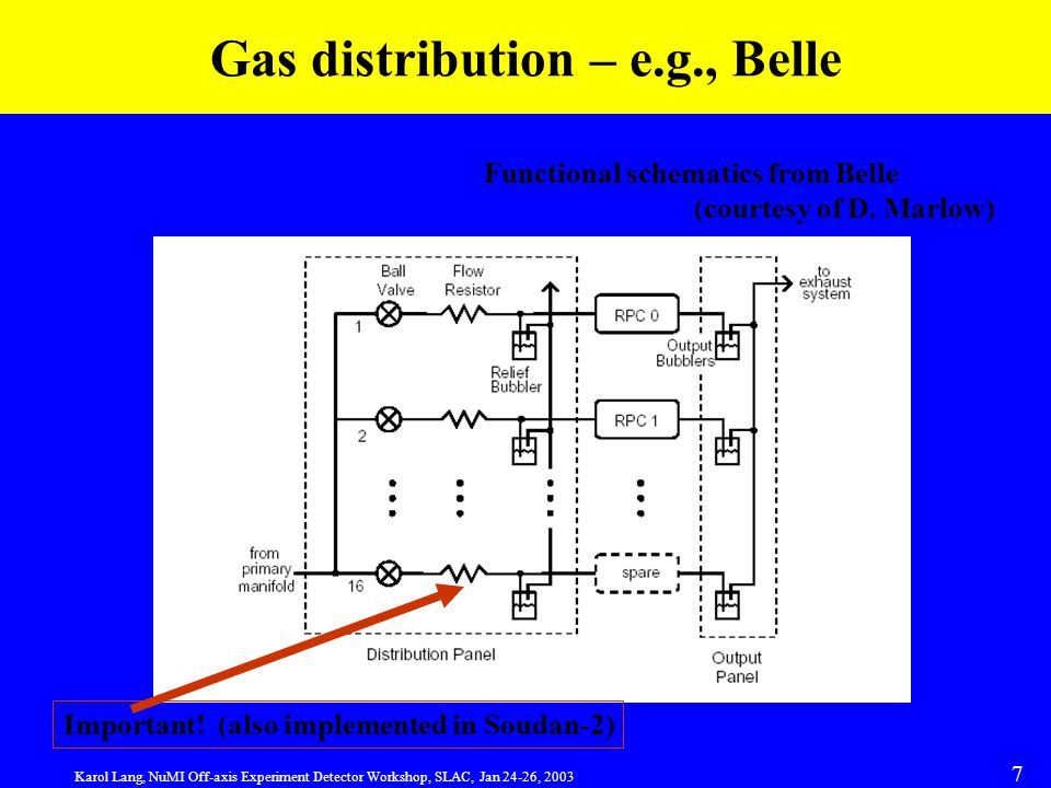 Karol Lang, NuMI Off-axis Experiment Detector Workshop, SLAC, Jan 24-26, 2003 7 Gas distribution – e.g., Belle Functional schematics from Belle (courtesy of D.
