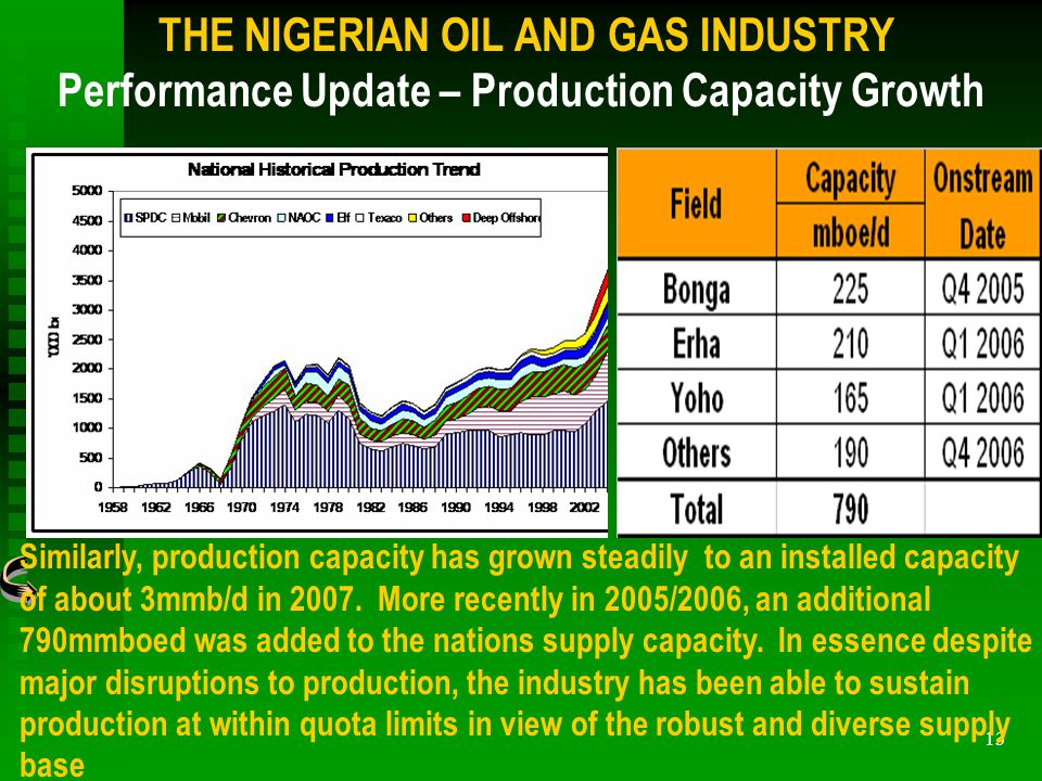 13 Similarly, production capacity has grown steadily to an installed capacity of about 3mmb/d in 2007.
