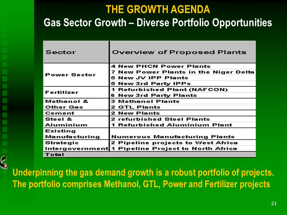 21 Underpinning the gas demand growth is a robust portfolio of projects.