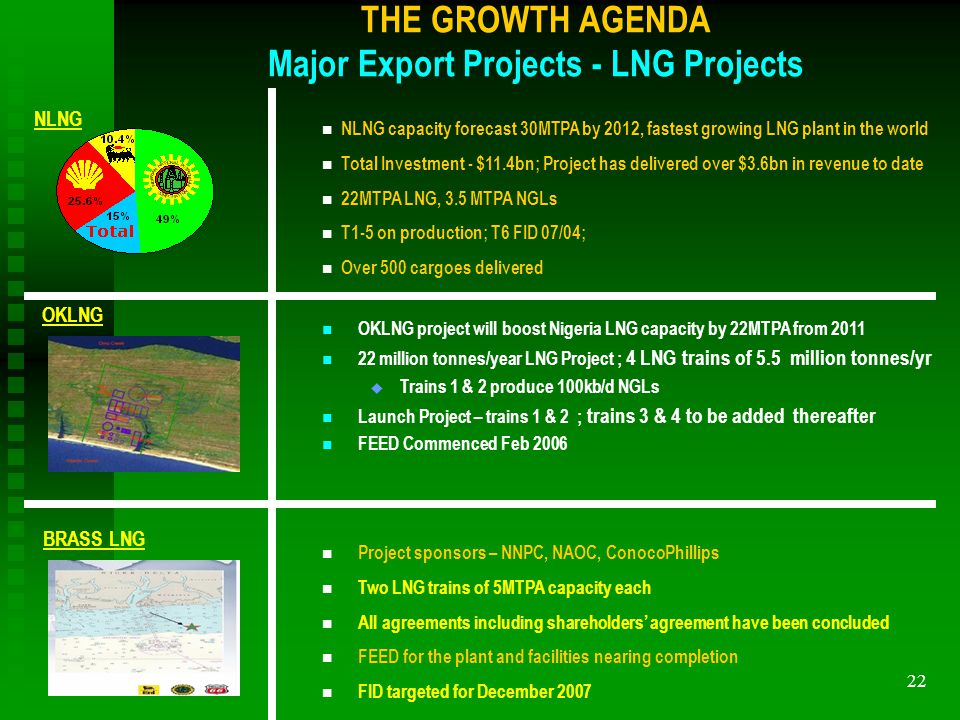 22 THE GROWTH AGENDA Major Export Projects - LNG Projects NLNG n NLNG capacity forecast 30MTPA by 2012, fastest growing LNG plant in the world n Total Investment - $11.4bn; Project has delivered over $3.6bn in revenue to date n 22MTPA LNG, 3.5 MTPA NGLs n T1-5 on production; T6 FID 07/04; n Over 500 cargoes delivered n OKLNG project will boost Nigeria LNG capacity by 22MTPA from 2011 n 22 million tonnes/year LNG Project ; 4 LNG trains of 5.5 million tonnes/yr u Trains 1 & 2 produce 100kb/d NGLs n Launch Project – trains 1 & 2 ; trains 3 & 4 to be added thereafter n FEED Commenced Feb 2006 OKLNG n Project sponsors – NNPC, NAOC, ConocoPhillips n Two LNG trains of 5MTPA capacity each n All agreements including shareholders agreement have been concluded n FEED for the plant and facilities nearing completion n FID targeted for December 2007 BRASS LNG