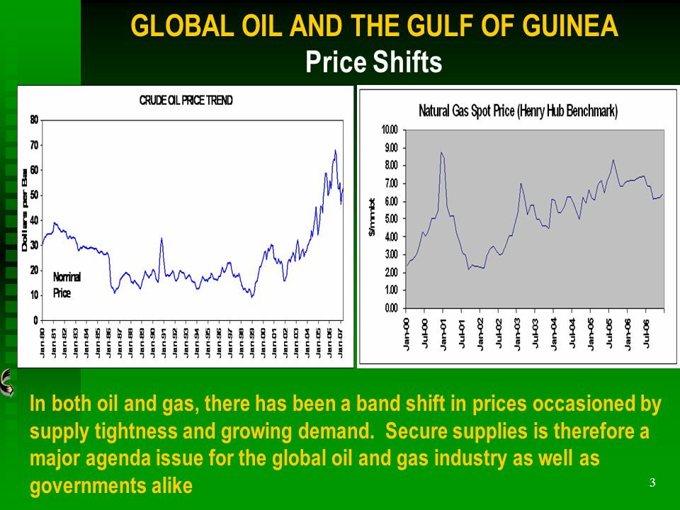 3 In both oil and gas, there has been a band shift in prices occasioned by supply tightness and growing demand.