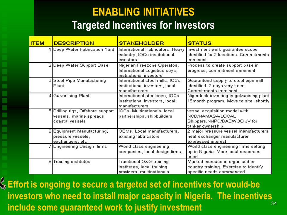 34 ENABLING INITIATIVES Targeted Incentives for Investors Effort is ongoing to secure a targeted set of incentives for would-be investors who need to install major capacity in Nigeria.
