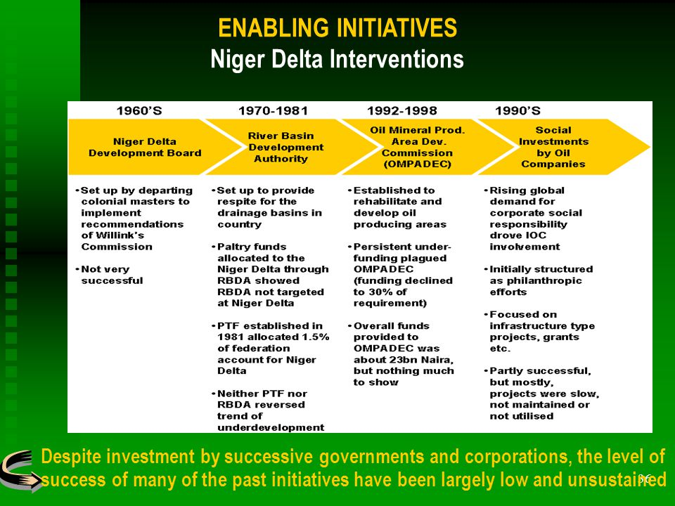 36 Despite investment by successive governments and corporations, the level of success of many of the past initiatives have been largely low and unsustained ENABLING INITIATIVES Niger Delta Interventions