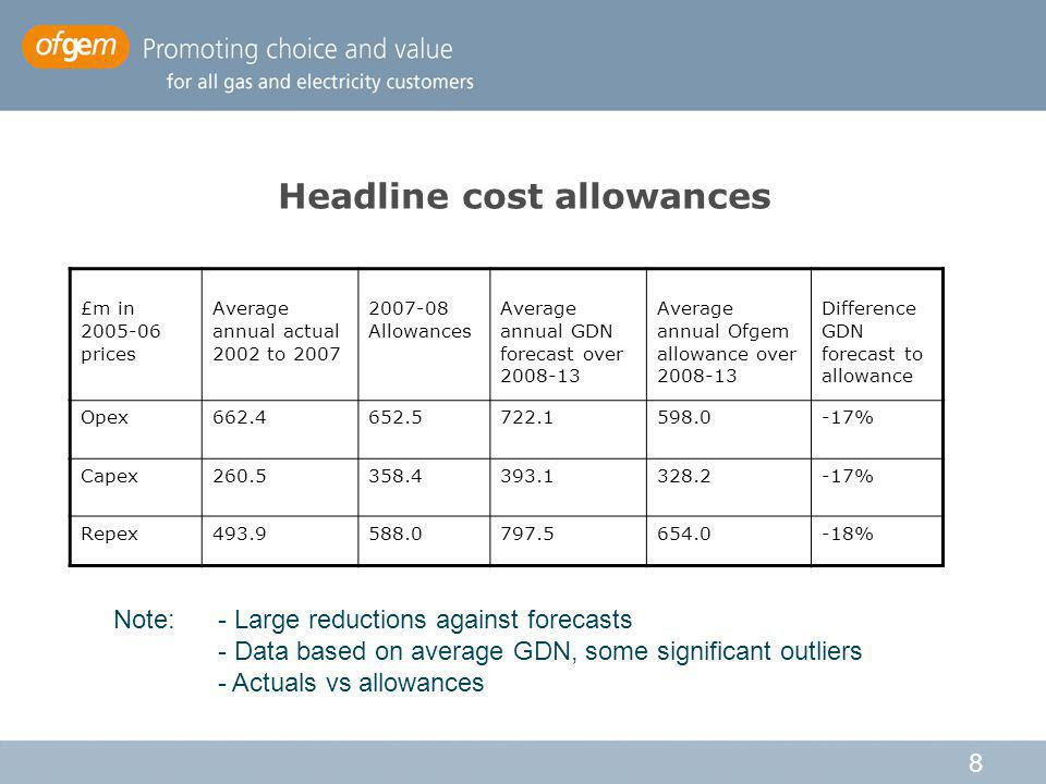 8 Headline cost allowances £m in 2005-06 prices Average annual actual 2002 to 2007 2007-08 Allowances Average annual GDN forecast over 2008-13 Average annual Ofgem allowance over 2008-13 Difference GDN forecast to allowance Opex662.4652.5722.1598.0-17% Capex260.5358.4393.1328.2-17% Repex493.9588.0797.5654.0-18% Note: - Large reductions against forecasts - Data based on average GDN, some significant outliers - Actuals vs allowances