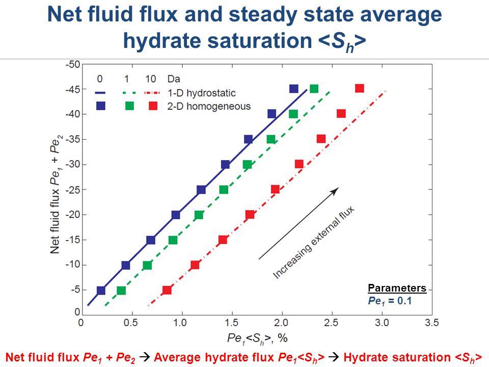 Net fluid flux Pe 1 + Pe 2 Average hydrate flux Pe 1 Hydrate saturation Net fluid flux and steady state average hydrate saturation Parameters Pe 1 = 0.1