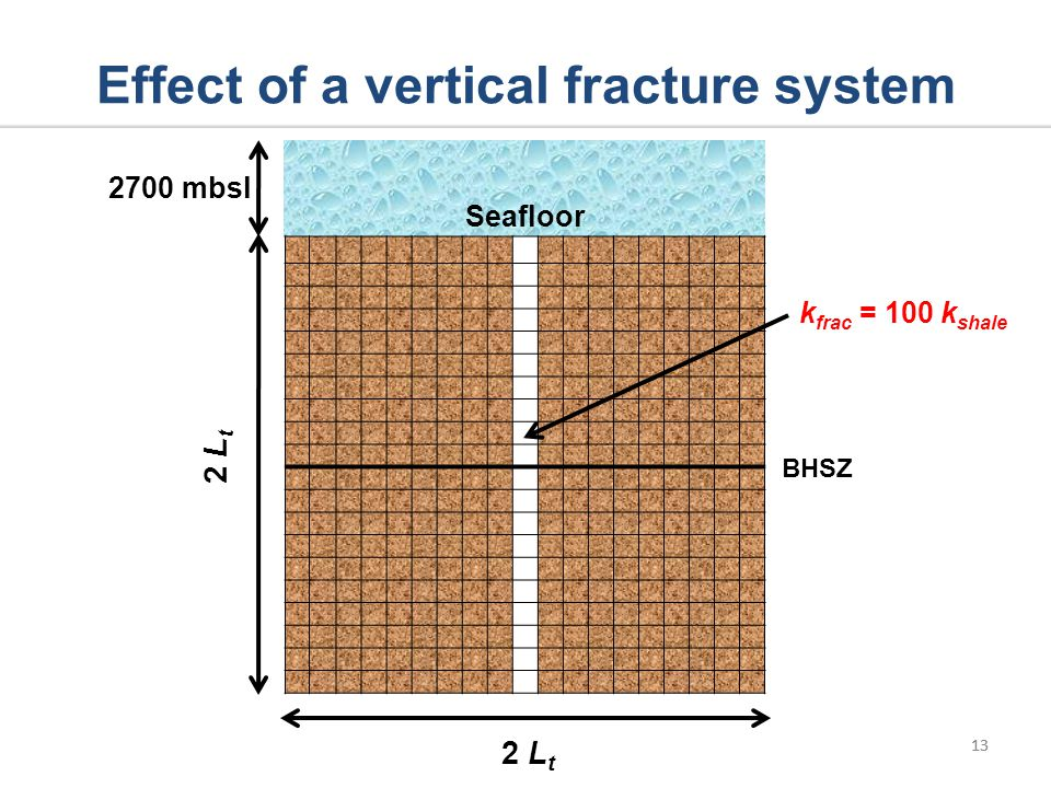 13 k frac = 100 k shale Effect of a vertical fracture system 13 Seafloor 2 L t 2700 mbsl BHSZ