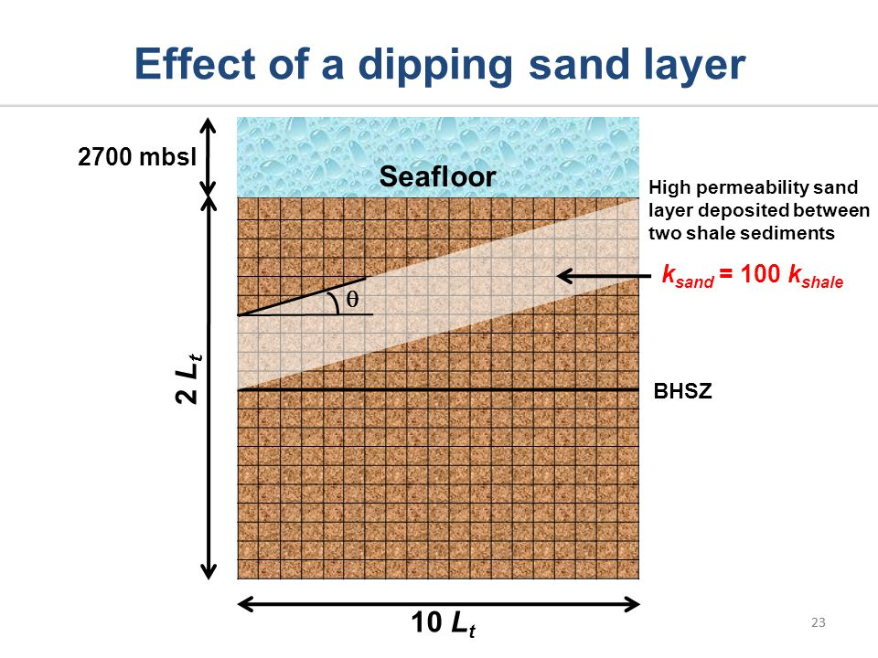 23 k sand = 100 k shale Effect of a dipping sand layer 23 Seafloor 2 L t 10 L t 2700 mbsl High permeability sand layer deposited between two shale sed