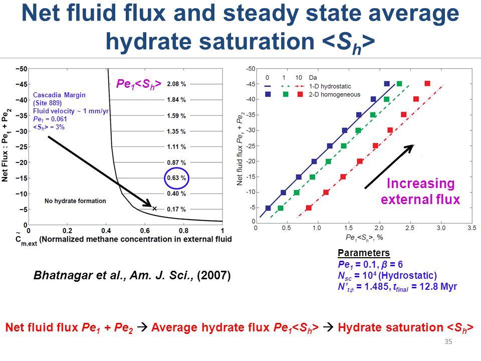 Net fluid flux Pe 1 + Pe 2 Average hydrate flux Pe 1 Hydrate saturation 35 Net fluid flux and steady state average hydrate saturation 35 Bhatnagar et al., Am.