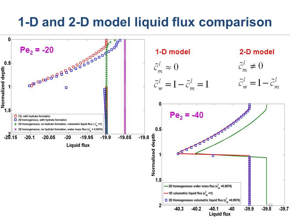 1-D and 2-D model liquid flux comparison 1-D model 2-D model Pe 2 = -40 Pe 2 = -20 36