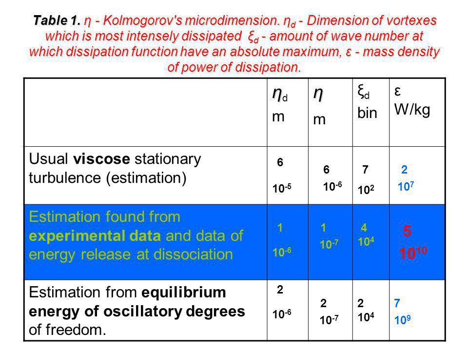 Table 1.η - Kolmogorov s microdimension.
