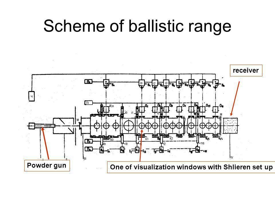 Scheme of ballistic range Powder gun One of visualization windows with Shlieren set up receiver