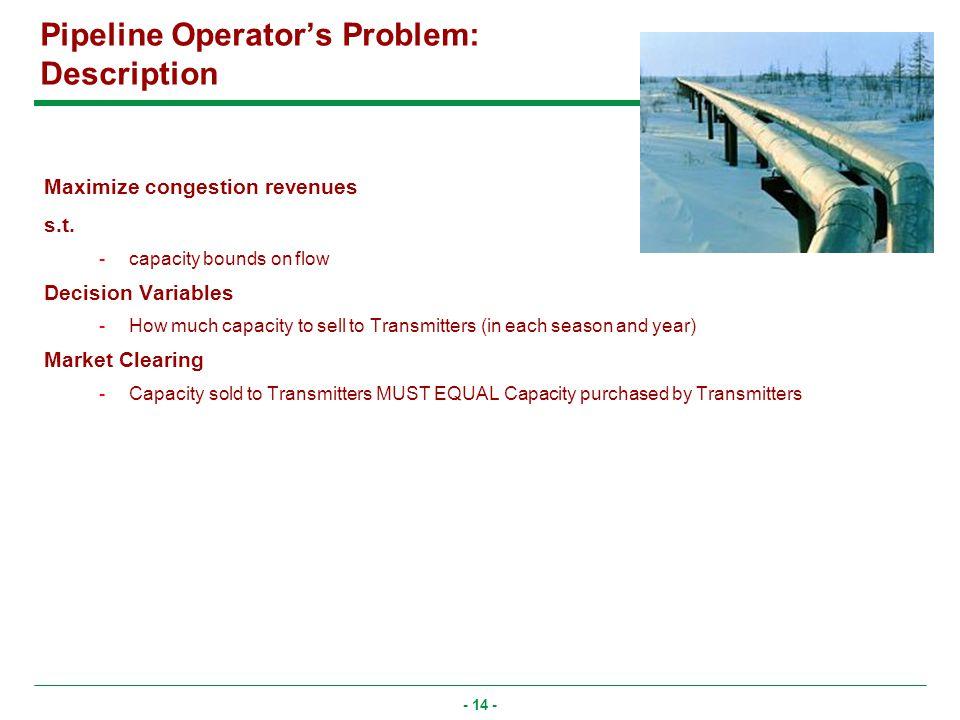 - 14 - Maximize congestion revenues s.t.