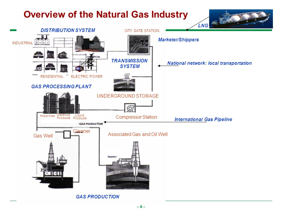 - 4 - INDUSTRIAL CITY GATE STATION COMMERCIAL RESIDENTIAL DISTRIBUTION SYSTEM UNDERGROUND STORAGE TRANSMISSION SYSTEM Cleaner Compressor Station GAS PROCESSING PLANT GAS PRODUCTION Gas Well Associated Gas and Oil Well Impurities Gaseous Products Liquid Products ELECTRIC POWER Overview of the Natural Gas Industry International Gas Pipeline National network: local transportation LNG Marketer/Shippers
