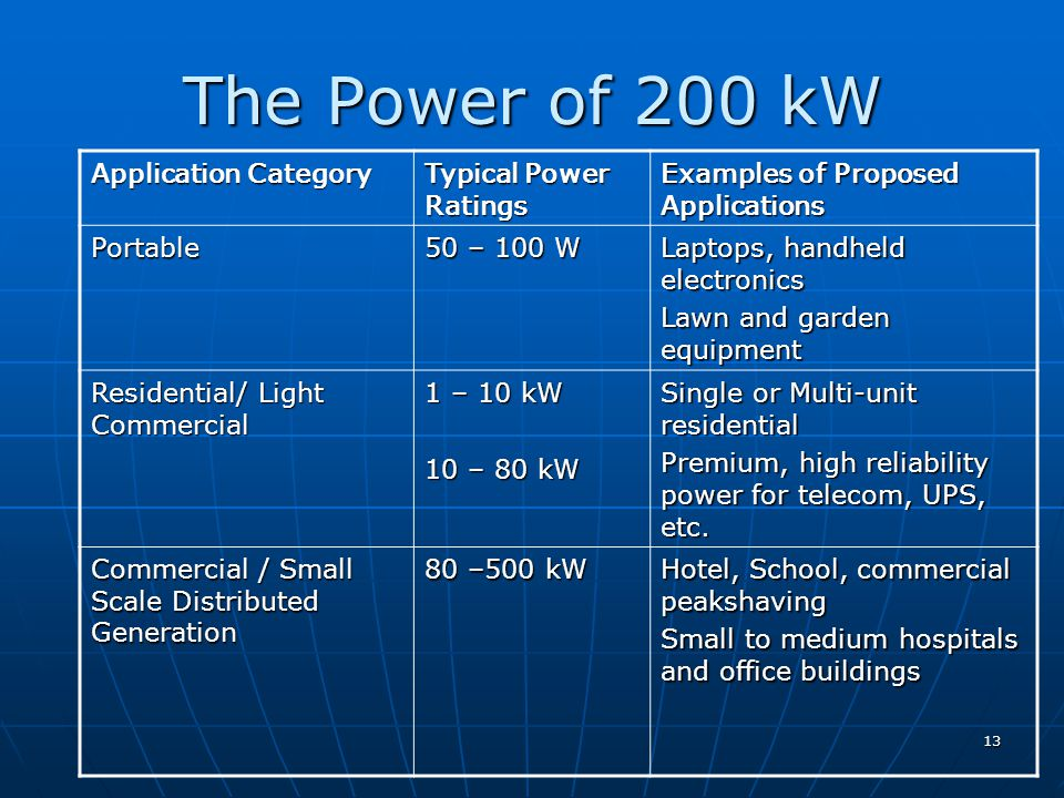 13 The Power of 200 kW Application Category Typical Power Ratings Examples of Proposed Applications Portable 50 – 100 W Laptops, handheld electronics Lawn and garden equipment Residential/ Light Commercial 1 – 10 kW 10 – 80 kW Single or Multi-unit residential Premium, high reliability power for telecom, UPS, etc.