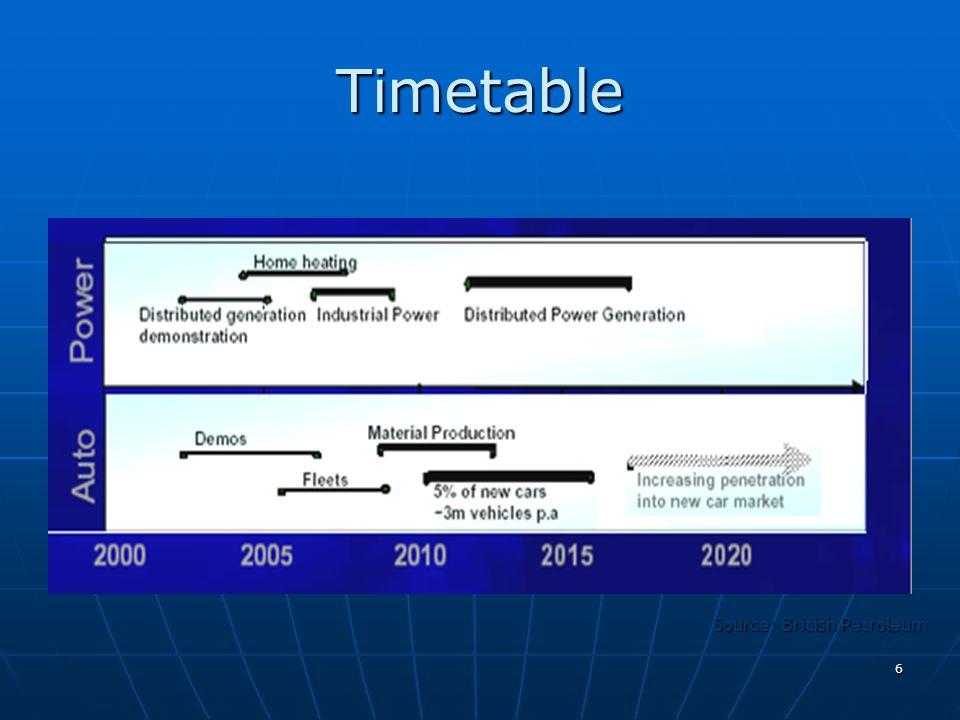 6 Timetable Source: British Petroleum