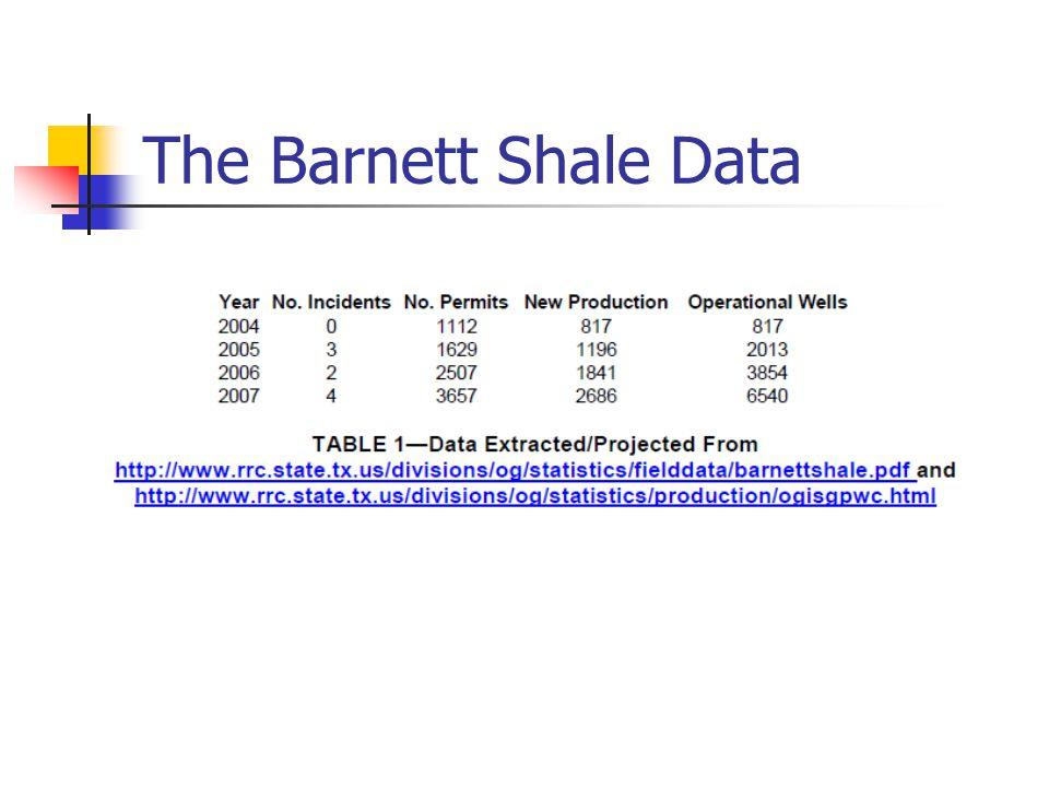 The Barnett Shale Data