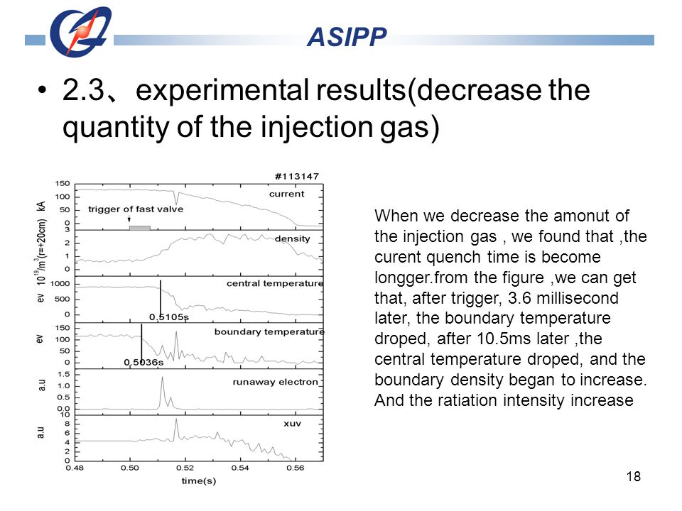 18 2.3 experimental results(decrease the quantity of the injection gas) ASIPP When we decrease the amonut of the injection gas, we found that,the curent quench time is become longger.from the figure,we can get that, after trigger, 3.6 millisecond later, the boundary temperature droped, after 10.5ms later,the central temperature droped, and the boundary density began to increase.