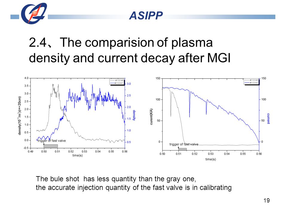19 ASIPP 2.4 The comparision of plasma density and current decay after MGI The bule shot has less quantity than the gray one, the accurate injection quantity of the fast valve is in calibrating