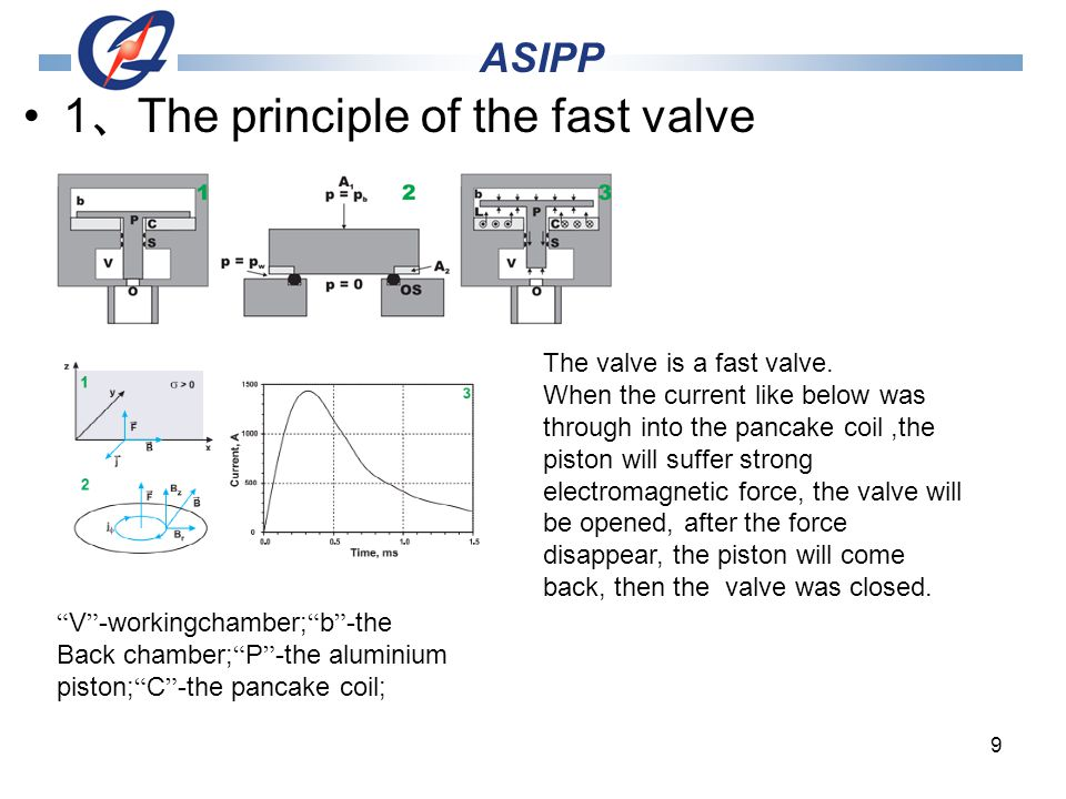 9 1 The principle of the fast valve ASIPP The valve is a fast valve.