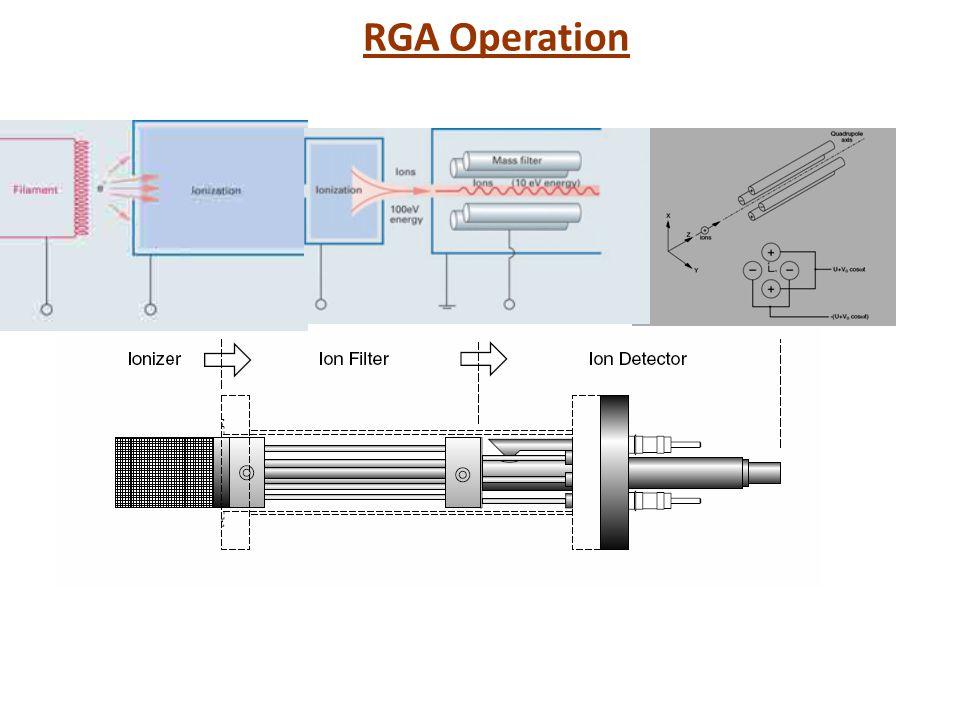 RGA Operation