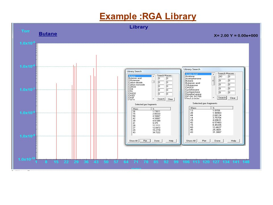 Example :RGA Library