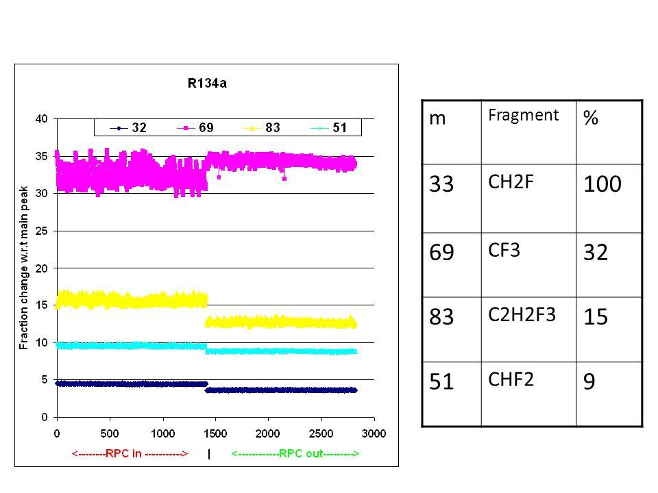 m Fragment % 33 CH2F 100 69 CF3 32 83 C2H2F3 15 51 CHF2 9