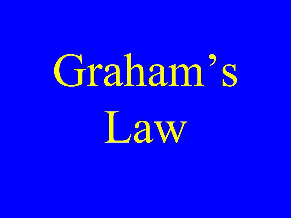 Grahams Law