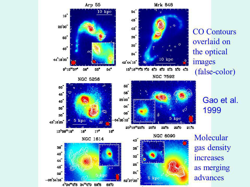 CO Contours overlaid on the optical images (false-color) Molecular gas density increases as merging advances Gao et al.