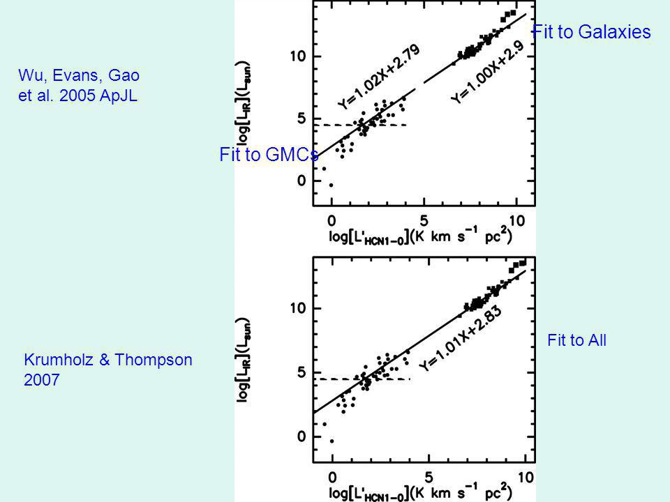 Wu, Evans, Gao et al ApJL Krumholz & Thompson 2007 Fit to GMCs Fit to Galaxies Fit to All