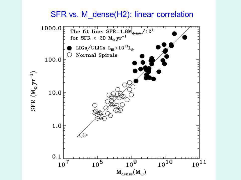 SFR vs. M_dense(H2): linear correlation