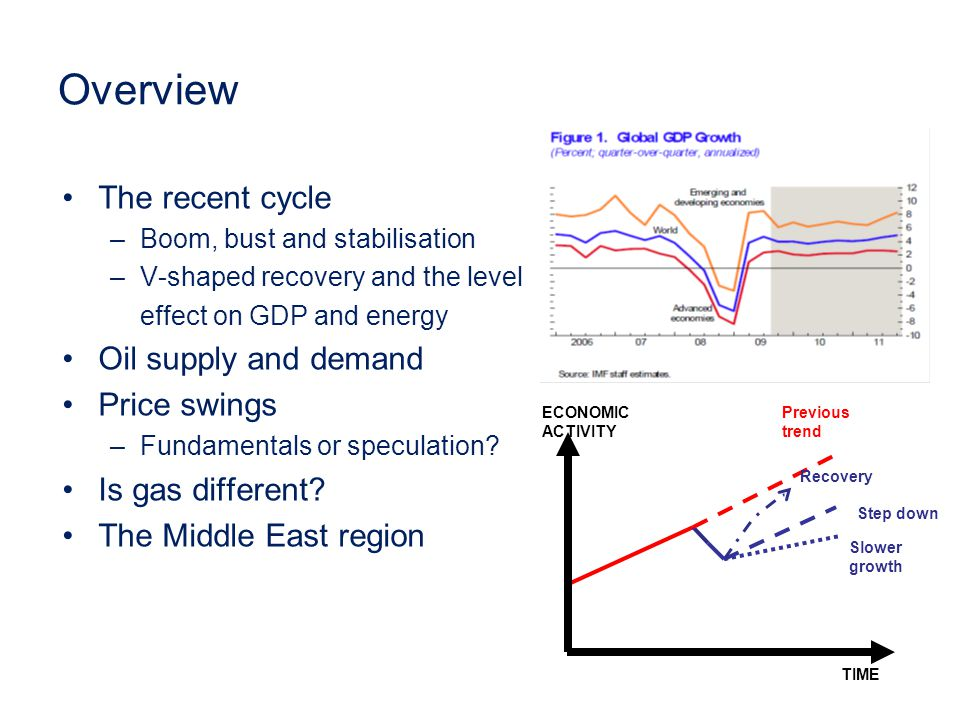 Overview The recent cycle –Boom, bust and stabilisation –V-shaped recovery and the level effect on GDP and energy Oil supply and demand Price swings –Fundamentals or speculation.