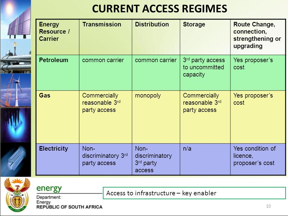 CURRENT ACCESS REGIMES 10 Energy Resource / Carrier TransmissionDistributionStorageRoute Change, connection, strengthening or upgrading Petroleumcommon carrier 3 rd party access to uncommitted capacity Yes proposers cost GasCommercially reasonable 3 rd party access monopolyCommercially reasonable 3 rd party access Yes proposers cost ElectricityNon- discriminatory 3 rd party access n/aYes condition of licence, proposers cost Access to infrastructure – key enabler