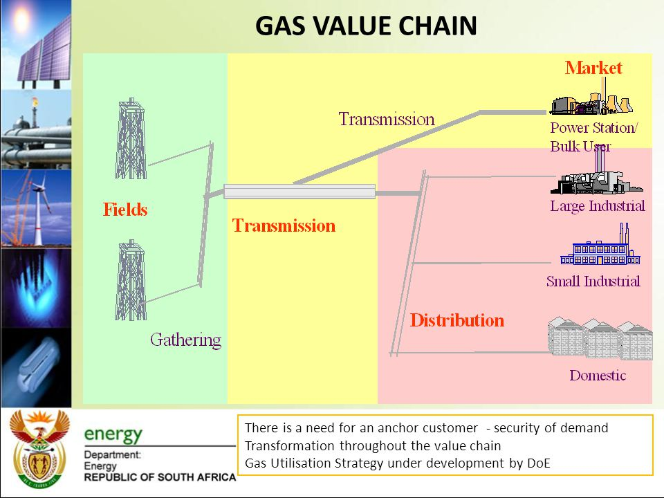 GAS VALUE CHAIN There is a need for an anchor customer - security of demand Transformation throughout the value chain Gas Utilisation Strategy under development by DoE