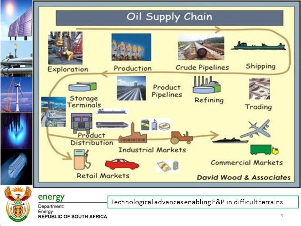 8 Technological advances enabling E&P in difficult terrains