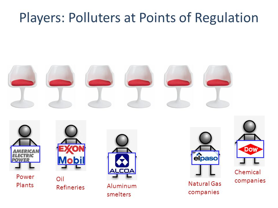 Players: Polluters at Points of Regulation Oil Refineries Natural Gas companies Chemical companies Aluminum smelters Power Plants