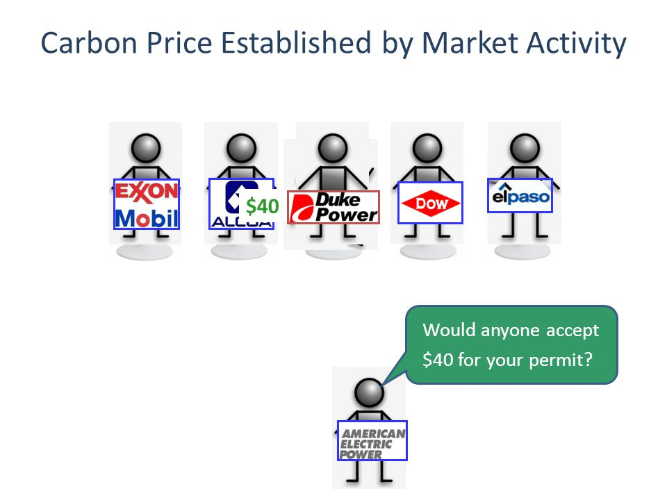 Carbon Price Established by Market Activity Would anyone accept $40 for your permit $40