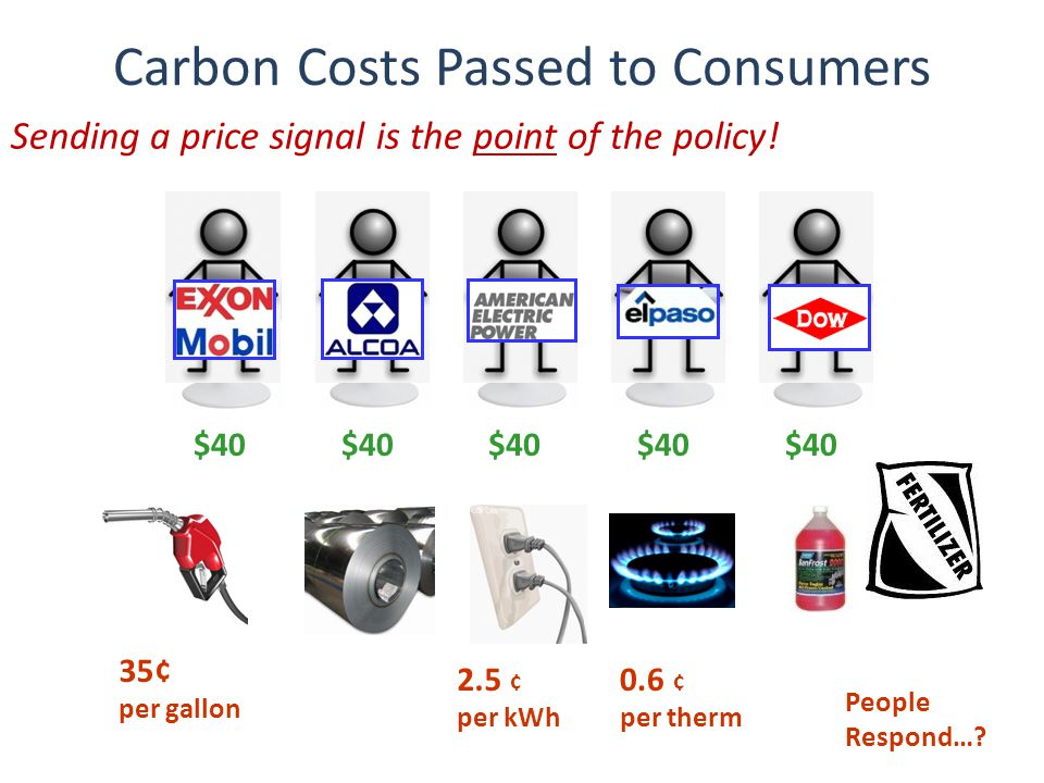Carbon Costs Passed to Consumers $40 35¢ per gallon 2.5 ¢ per kWh 0.6 ¢ per therm People Respond….