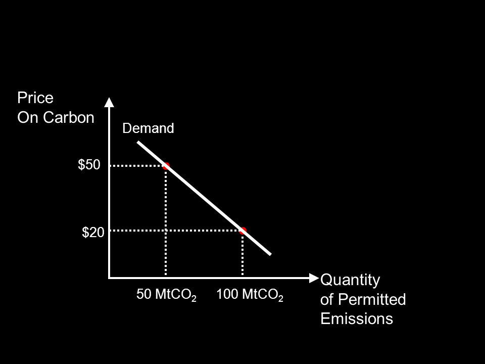 h Price On Carbon $20 50 MtCO 2 $50 Quantity of Permitted Emissions 100 MtCO 2 Demand