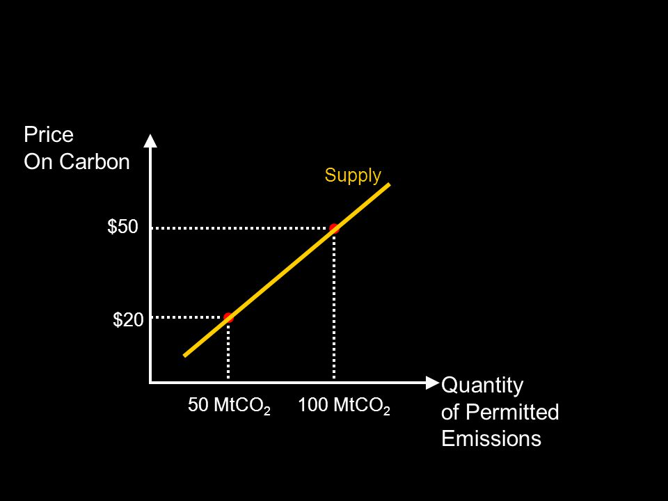 Quantity of Permitted Emissions Price On Carbon $20 50 MtCO 2 $50 100 MtCO 2 Supply